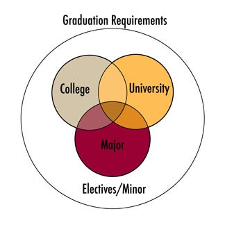Graduation Requirement Venn Diagram
