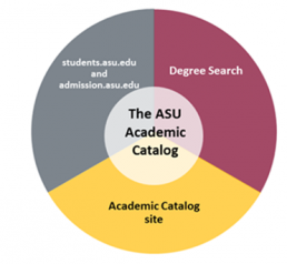 Graphic demonstrating how the four sites work together to create the ASU Catalog